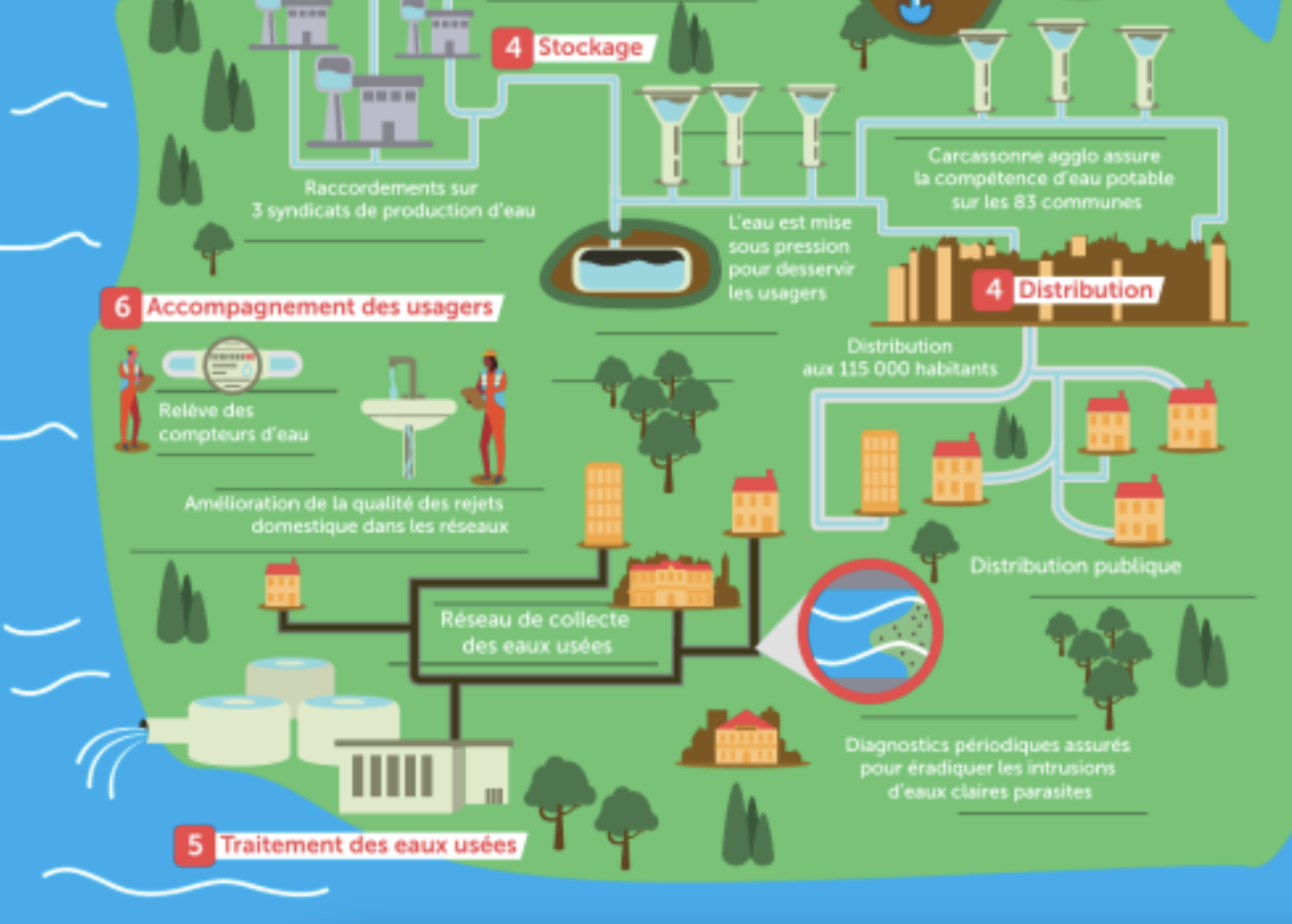 La gestion de l'eau : un équilibre complexe
